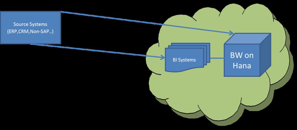 BW and BI in cloud