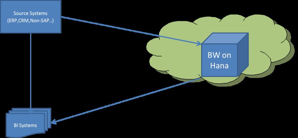 BW on hana alone in cloud